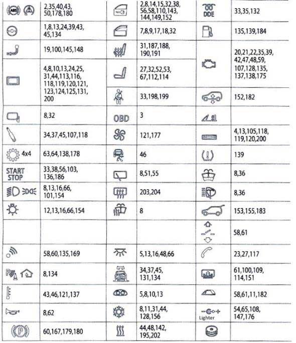 схема с описанием предохранителей ф10