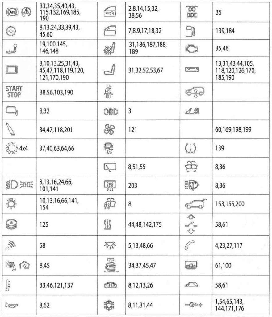 Общая таблица с описанием предохранителей х3 ф25