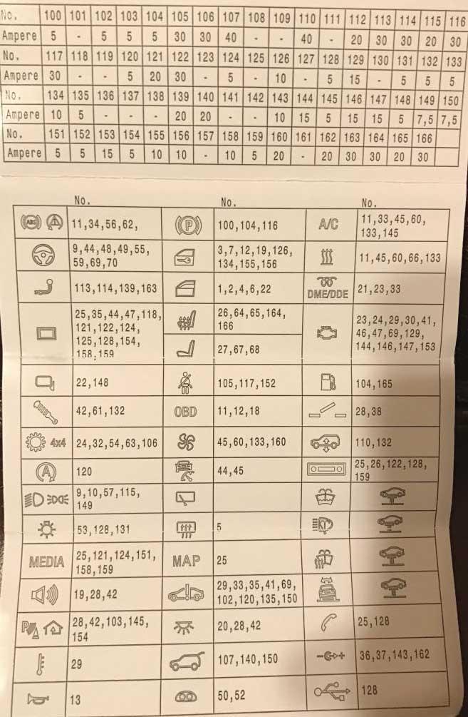 таблица с описанием предохранителей