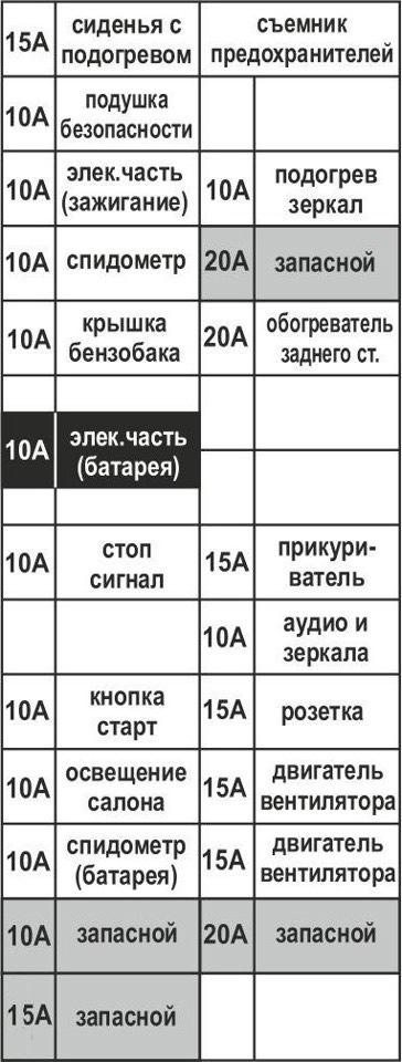 расшифровка таблицы