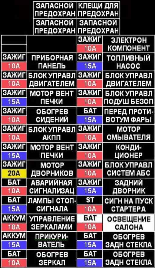 Таблица с описанием предохранителей р11 ниссан