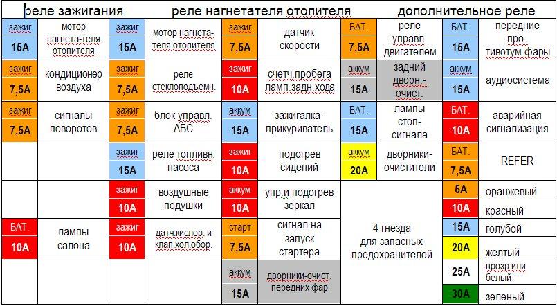 Таблица схема предохранителей ниссан примера