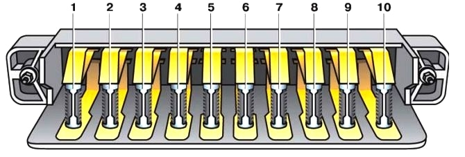 Схема блока предохранителей Ваз 2101