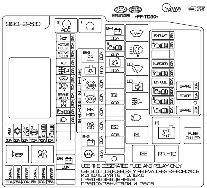 Схема блока предохранителей Киа Соренто 2