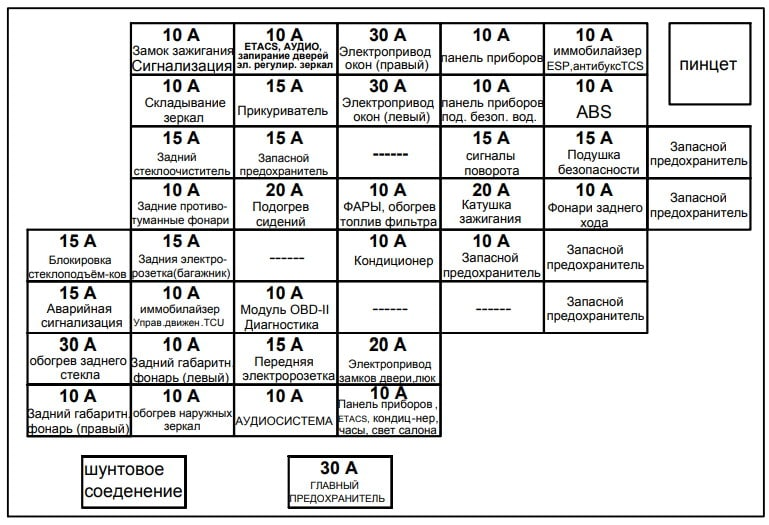 Схема с описанием предохранителей Киа Спортейдж 2