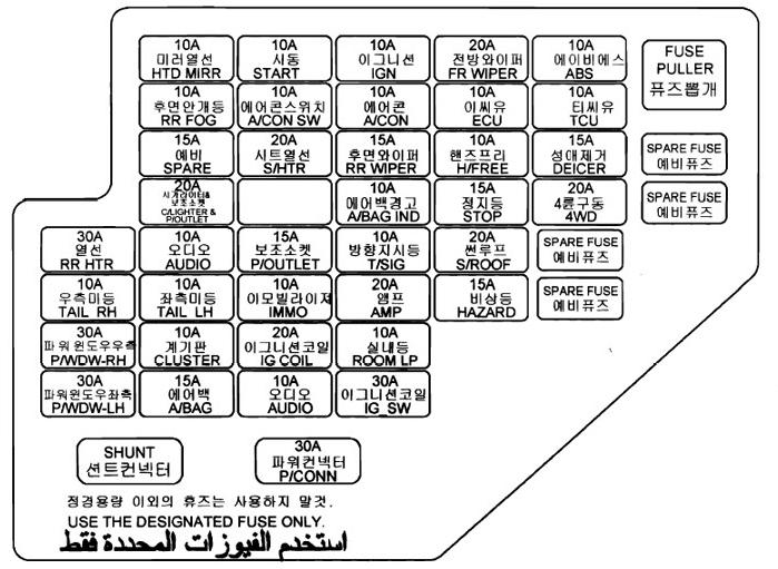 Схема блока предохранителей в салоне хендай туксон 1